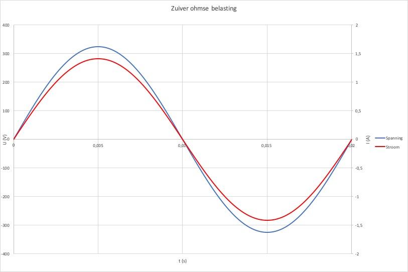 Ohmse belasting, cosinus φ / displacement factor = 1